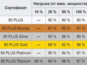 Tablitsa-energoeffketivnosti-BP
