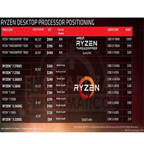 Read more about the article Что выбрать intel  или AMD Ryzen
