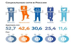 biznes-v-sotsial'nykh-rosia