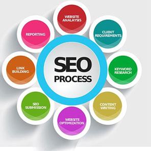 Read more about the article Правила раскрутки и продвижения сайта в поисковых системах